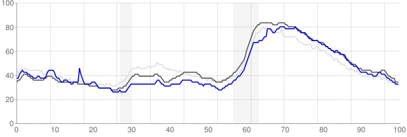 Savannah, Georgia monthly unemployment rate chart